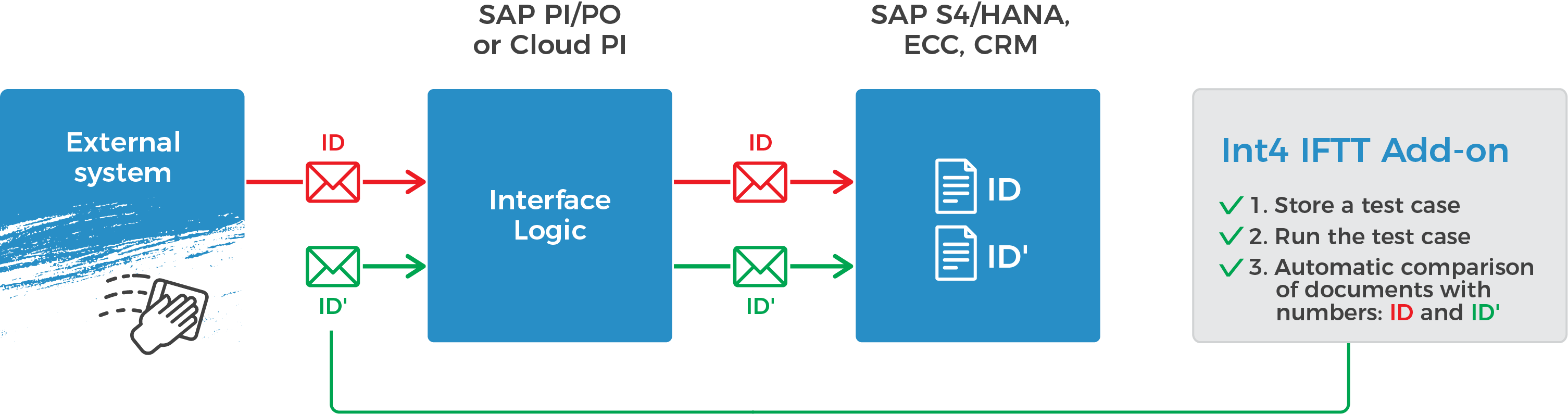 SAP PO testing tool  Automated software to test SAP